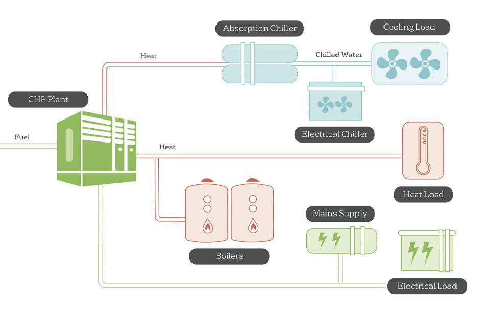 How does cogeneration (CHP) work - schematic diagram.
