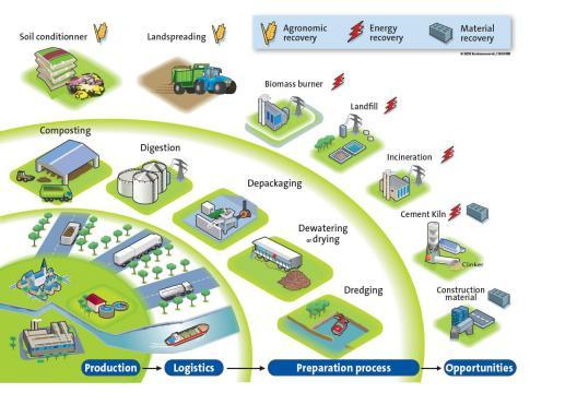 Water recycling organics capabilities illustration