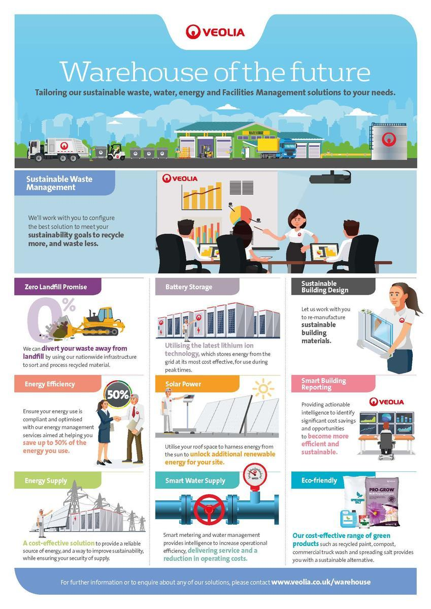 Veolia UK | Warehouse of the future infographic