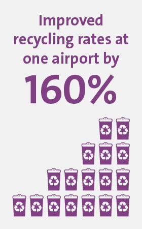 Veolia UK | Value for airports infographic 3