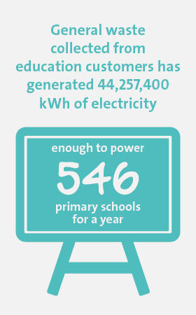 Veolia UK | Solutions for education infographic 1