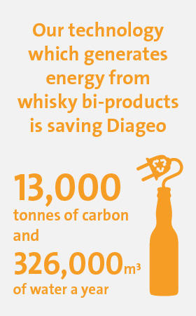 Veolia UK | Food & Beverage infographic 1