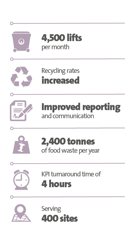 Veolia UK | Central England CO-OP, key stats