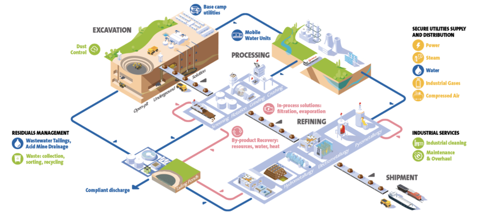Veolia UK | Solutions for the mining sector infographic