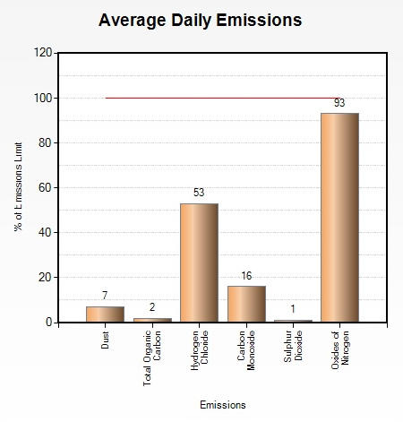 Emissions August 2014