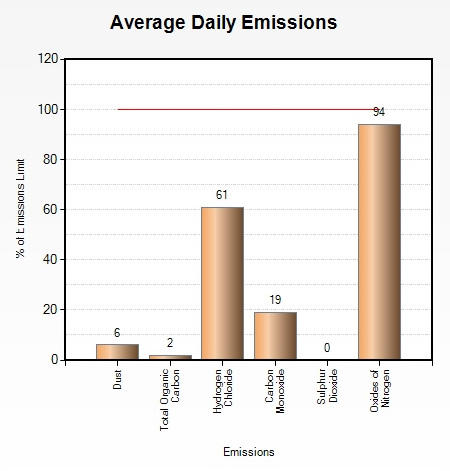 Emissions March 2014