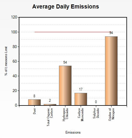 Emissions May 2014